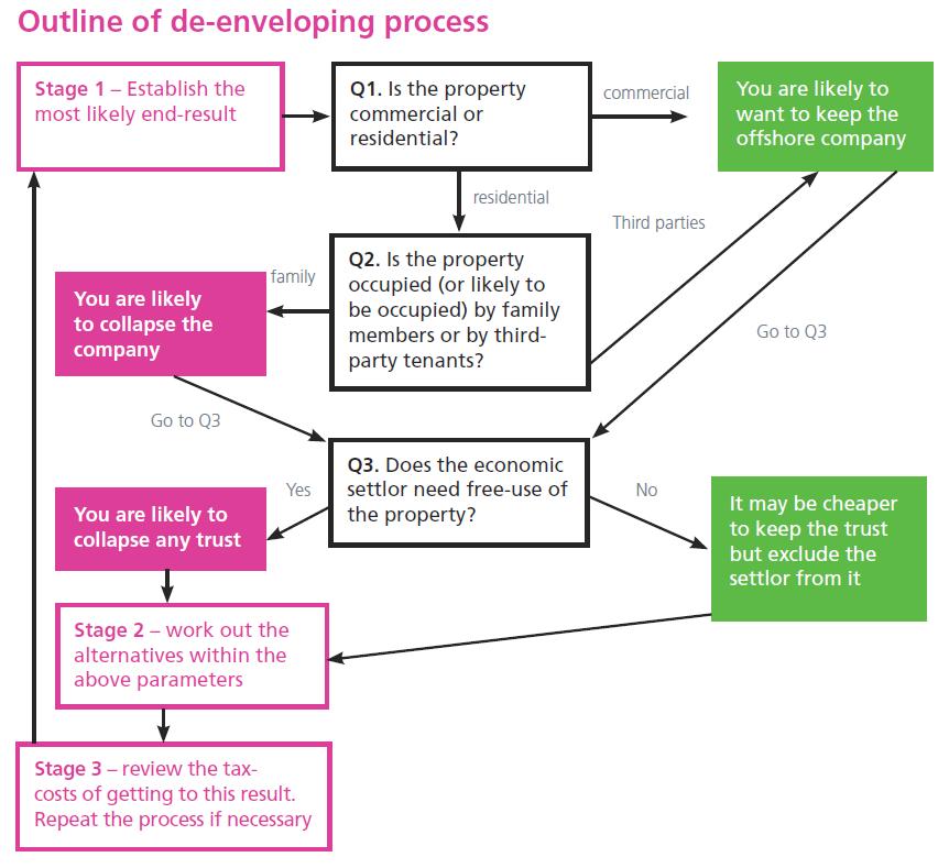 Outline of de-enveloping process