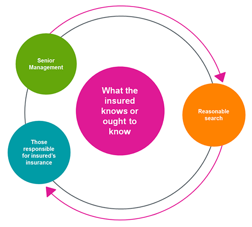 Insurance Act 2015 – what the insured ought to know