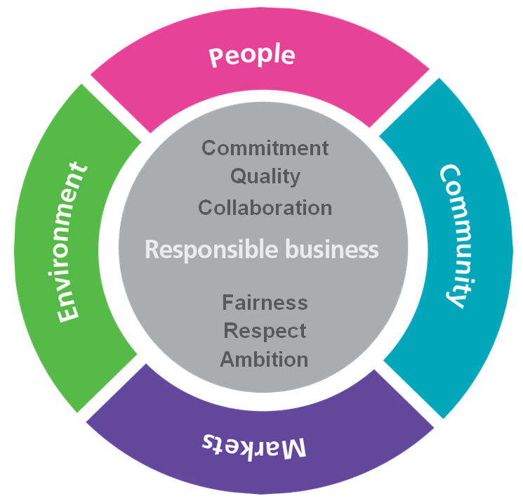 Responsible business infographic