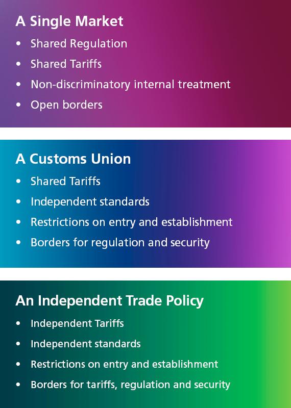 Brexit trade policies