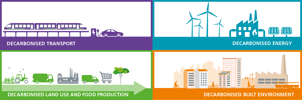 Four key sectors related to Net Zero