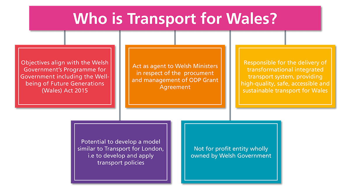 Who is Transport for Wales?